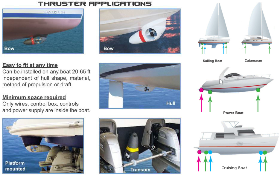 Yacht Thruster Applications