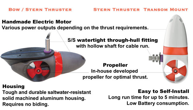Yacht Thruster Info Graphic